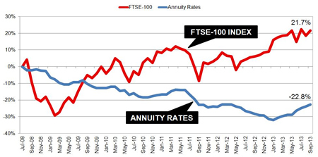Annuity rates and the FTSE-100 index