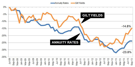 Annuities vs gilt yields