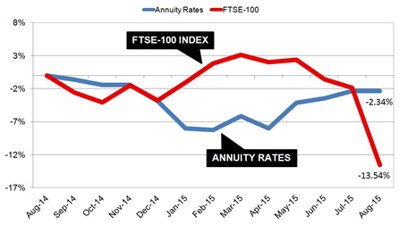 Pension income falls with FTSE-100 index