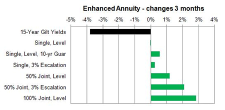 Enhanced annuity 3 month changes