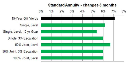Standard annuity 3 month changes