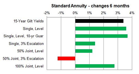 Standard annuity 6 month changes