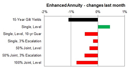 Enhanced annuity 1 month changes