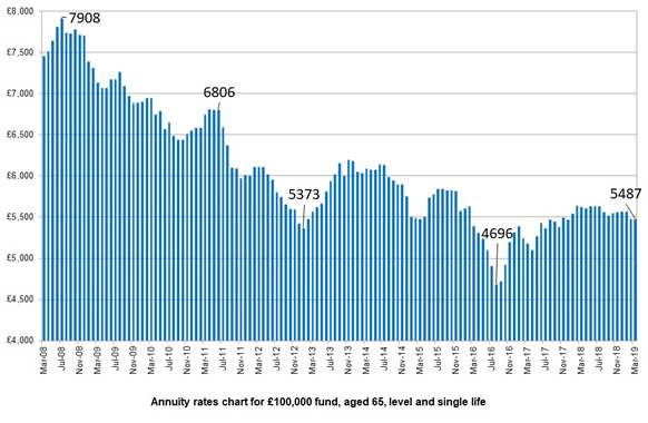 Annuity Rates Chart 2013