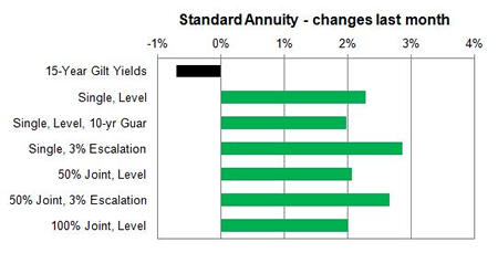 Standard rates actual changes