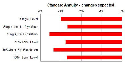 Standard rates expected changes