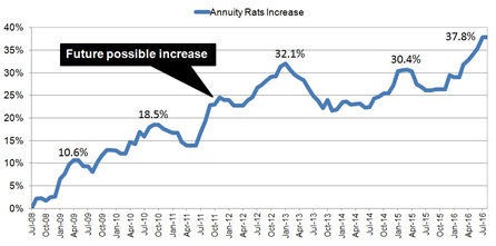 Possible increase in annuity rates