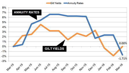Annuity rates threat as yields fall