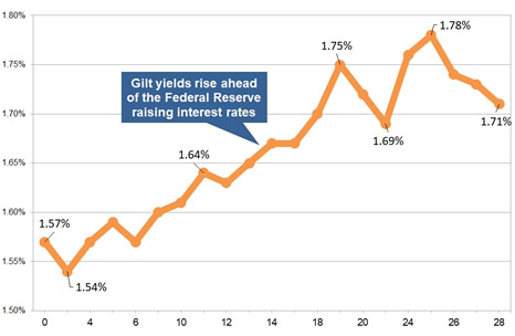 Latest gilt yield chart