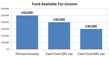 Fund available for income