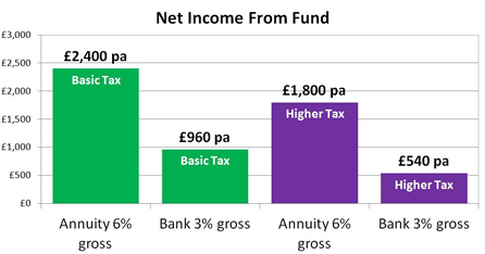 Net income from fund