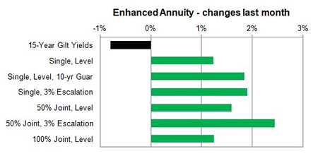 Enhanced annuity changes