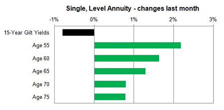 Enhanced annuity single life changes