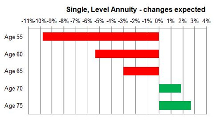 Enhanced annuity changes expected