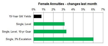 Female annuities - changes last month