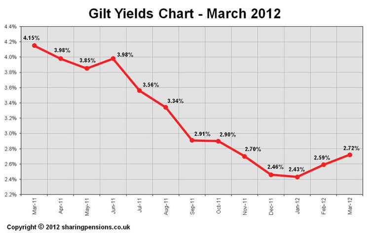 15-year gilt yields 2012