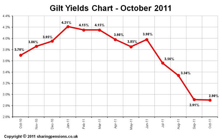 15-year gilt yields - Sept 2011