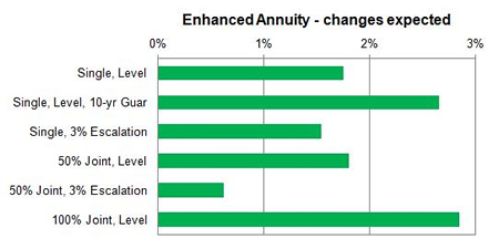 Impaired annuity rates expected to increase