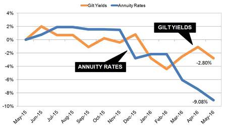 Annuity rates fall further than gilt yields