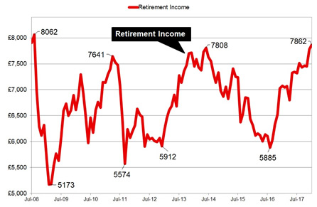 Retirement income from equity and annuities