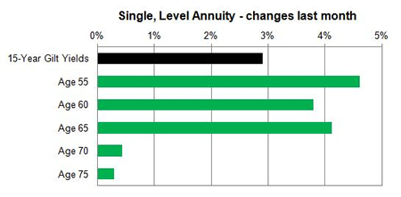 Joint annuities - changes last month