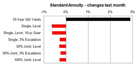 Male annuities - changes last month