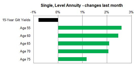 Standard annuity single life changes