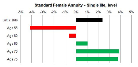 Level changes in unisex annuity rates