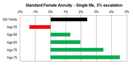 Escalating changes unisex annuity rates
